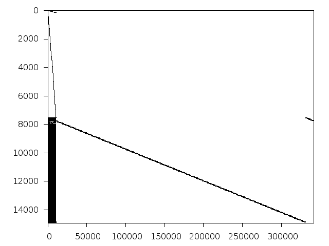 Nonzero entries of original problem